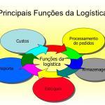 Empresas de armazenagem e transporte