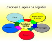 Logística transporte e armazenagem